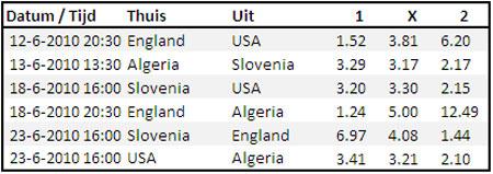 WK 2010 poule C