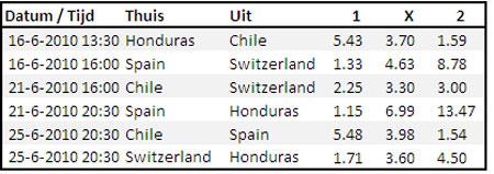 WK 2010 poule H