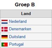 EK voetbal 2012-groep B