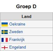 EK 2012-groep D